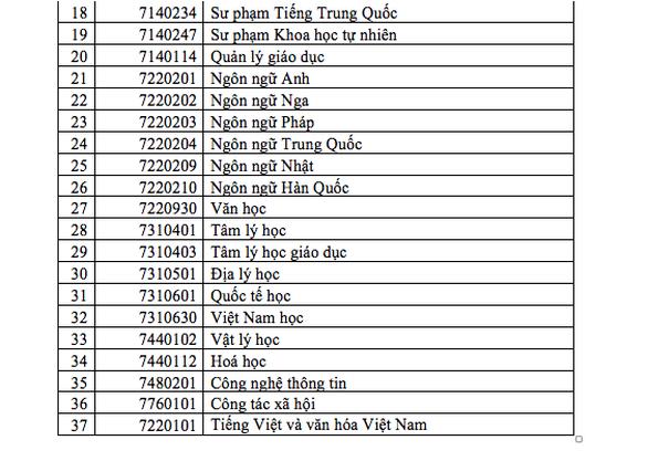 ĐH Sư phạm TP.HCM tuyển thí sinh có quốc tịch nước ngoài - Ảnh 7.