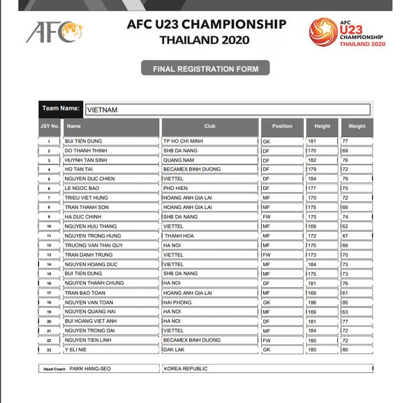 AFC công bố danh sách U23 châu Á, U23 Việt Nam không có Đình Trọng? - Ảnh 2.