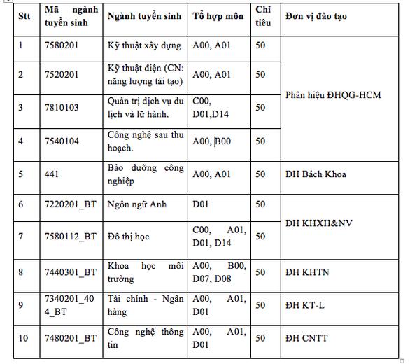 Phân hiệu ĐH Quốc gia TP.HCM tại Bến Tre lần đầu xét tuyển 4 ngành - Ảnh 2.