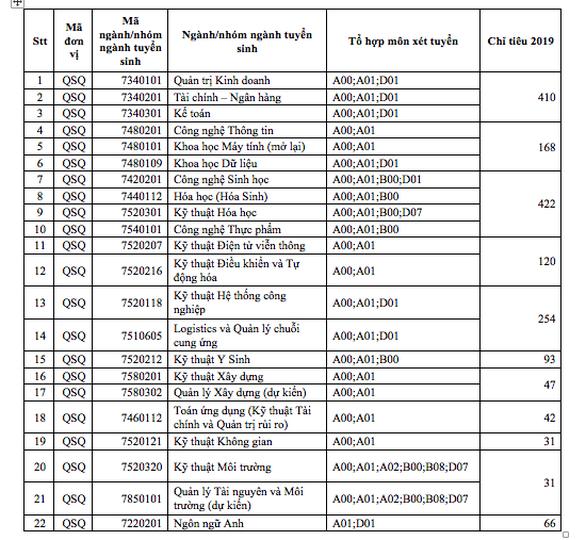 ĐH Quốc tế - ĐH Quốc gia TP.HCM xét tuyển kết quả 2 kỳ thi đánh giá năng lực - Ảnh 2.