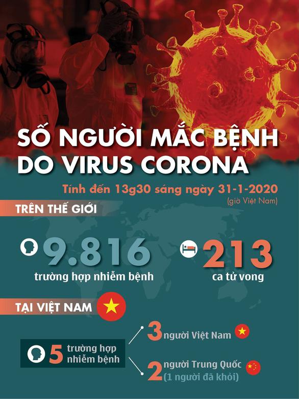 Dịch corona ngày 31-1: 213 người chết, Nga có 2 ca nhiễm đầu tiên - Ảnh 6.