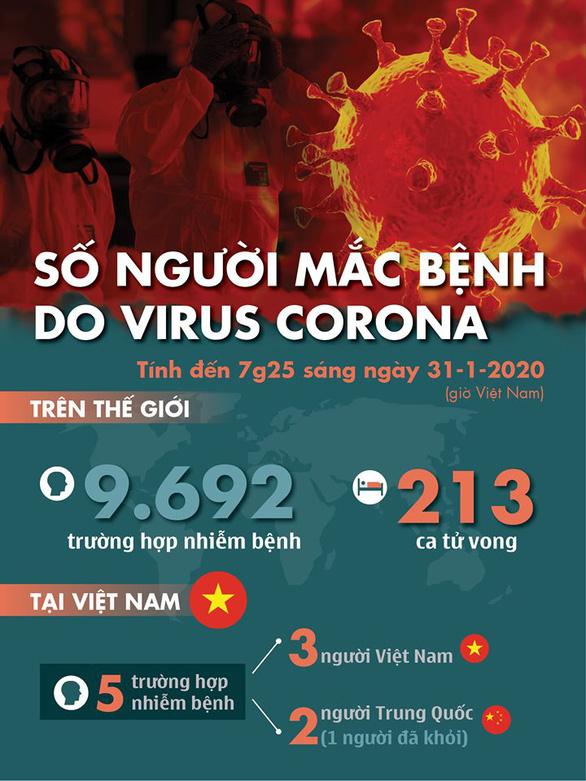 Cập nhật dịch virus corona ngày 31-1: 213 người chết, 9.600 người nhiễm bệnh - Ảnh 2.