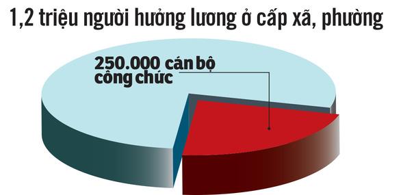 Sáp nhập cấp huyện, xã: Giảm 6 huyện, 560 xã và dư 20.000 cán bộ - Ảnh 3.