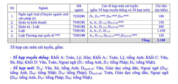 ĐH Luật TP.HCM bỏ thi đánh giá năng lực - Ảnh 2.