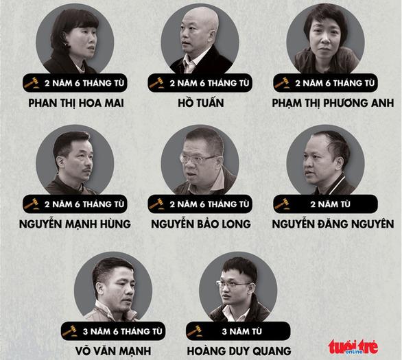 MobiFone kháng cáo, đề nghị giảm án cho phó tổng giám đốc Nguyễn Đăng Nguyên - Ảnh 1.