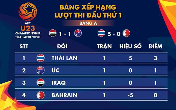 Bảng A vòng chung kết Giải U23 châu Á: Thái Lan đang chiếm ngôi đầu - Ảnh 1.