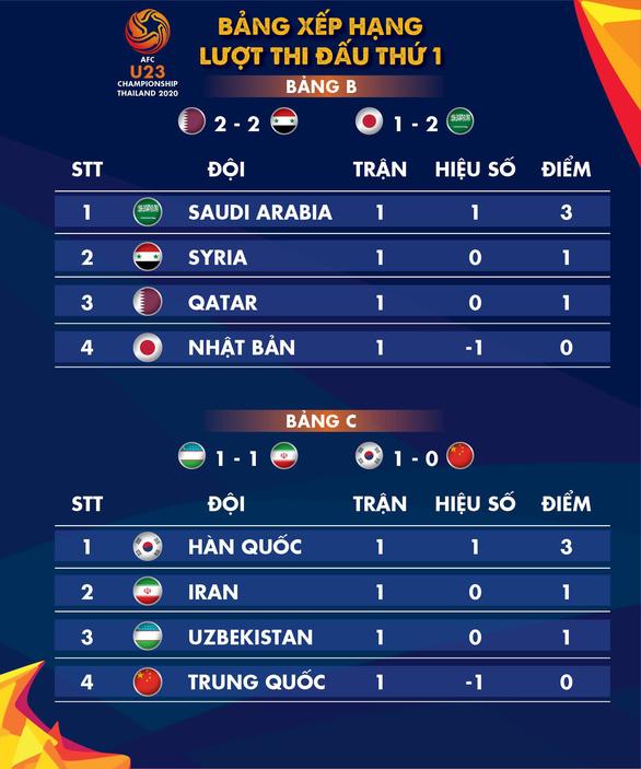 Xep hang bang B, C Giai U23 chau A 2020: Han Quoc va Saudi Arabia dan dau