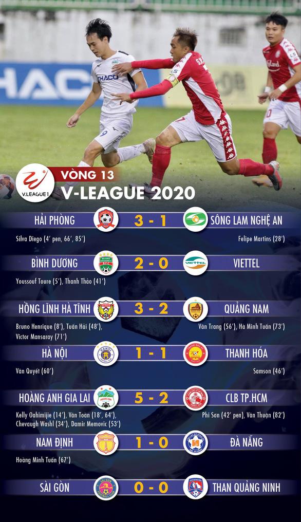Cập nhật vòng 13 V-League 2020: Hà Tĩnh, HAGL, Bình Dương vào tốp 8 - Ảnh 1.