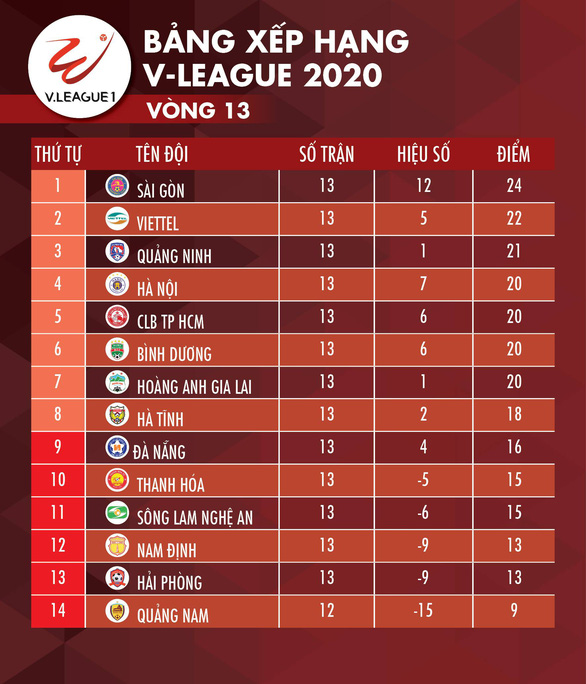 Cập nhật vòng 13 V-League 2020: Hà Tĩnh, HAGL, Bình Dương vào tốp 8 - Ảnh 2.