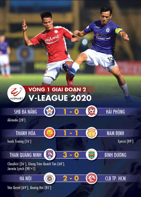 Kết quả, bảng xếp hạng V-League 2020: Sài Gòn, Viettel, Quảng Ninh, Hà Nội tăng tốc - Ảnh 1.