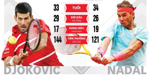 Thắng gọn Djokovic, Nadal lần thứ 20 vô địch Grand Slam - Ảnh 13.