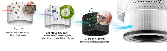 6 lý do khiến bạn tin dùng máy lọc không khí Levoit - Ảnh 1.