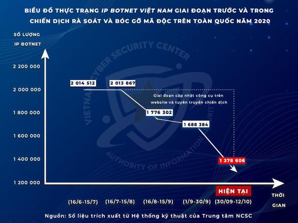 Giảm hơn 700.000 địa chỉ IP của Việt Nam trong các mạng máy tính ma - Ảnh 1.
