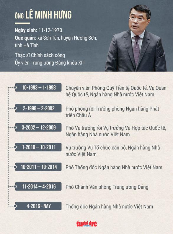 Thống đốc Lê Minh Hưng làm chánh Văn phòng Trung ương Đảng - Ảnh 2.