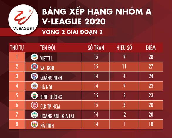 Hạ CLB TP.HCM, Viettel vươn lên đứng đầu bảng - Ảnh 4.