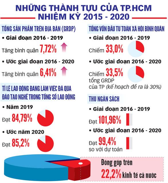 Đại hội Đảng bộ TP.HCM lần XI, nhiệm kỳ 2020 - 2025: Khơi dậy khát vọng, tạo sức bật mới - Ảnh 3.