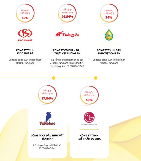 SCIC rao bán cổ phần công ty dầu ăn hàng đầu Việt Nam giá ngàn tỉ - Ảnh 2.