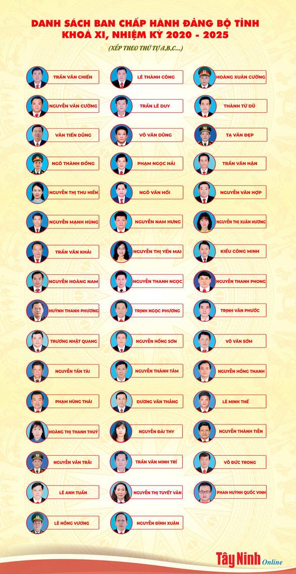 47 người trúng cử Ban chấp hành Đảng bộ Tây Ninh - Ảnh 2.