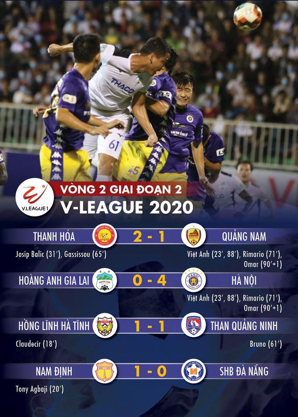 Tỉ số, bảng xếp hạng V-League ngày 15-10: Hà Nội lên thứ 2, Quảng Nam lâm nguy - Ảnh 1.