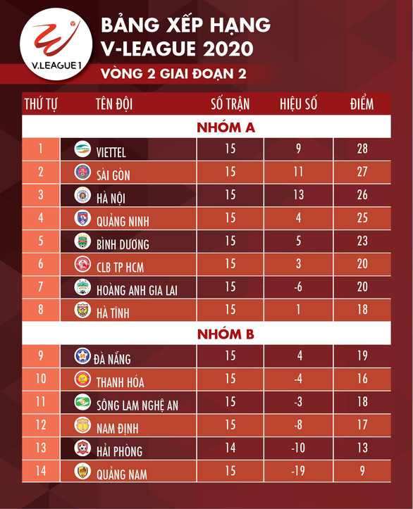 Tỉ số, bảng xếp hạng V-League ngày 15-10: Hà Nội lên thứ 2, Quảng Nam lâm nguy - Ảnh 2.