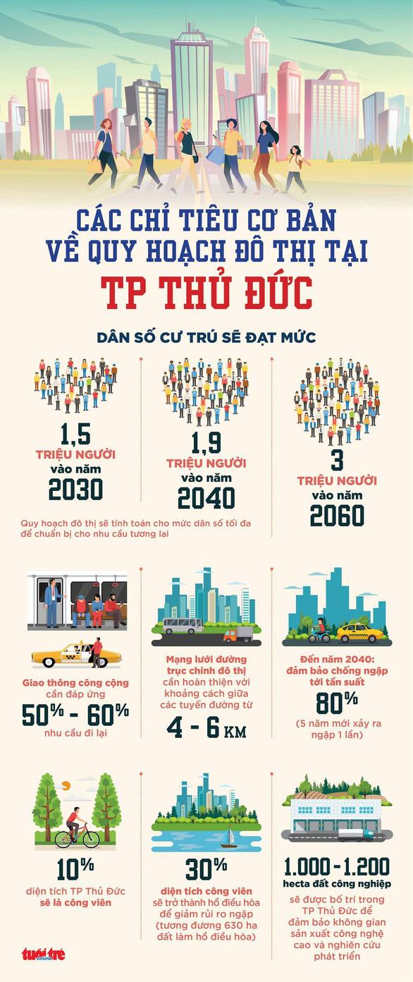 Đáp ứng 50-60% nhu cầu đi lại bằng giao thông công cộng của người dân TP Thủ Đức - Ảnh 2.