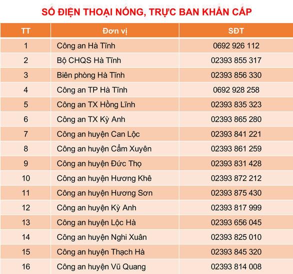 Lũ mức lịch sử, bà con Quảng Bình, Hà Tĩnh cần hỗ trợ gọi cho ai? - Ảnh 2.