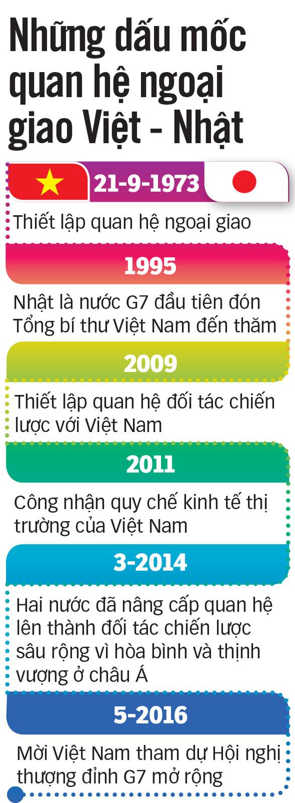 Thủ tướng Nhật Bản thăm chính thức Việt Nam: Bạn bè và chiến lược - Ảnh 3.