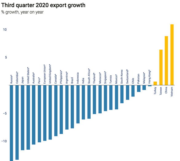 UNCTAD: Việt Nam nằm trong nhóm phục hồi xuất khẩu mạnh nhất toàn cầu quý 3-2020 - Ảnh 1.