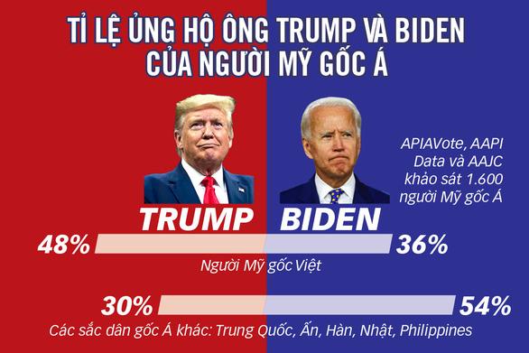 Cử tri Mỹ gốc Việt bỏ phiếu cho Trump hay Biden? - Ảnh 1.