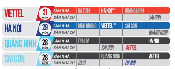 Cuộc đua vô địch V-League 2020: CLB Hà Nội sẽ đua với Viettel - Ảnh 2.