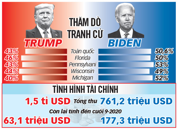 Trump - Biden so găng lần cuối - Ảnh 1.