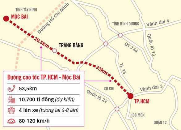 Thủ tướng đồng ý TP.HCM quyết định chủ trương đầu tư đường cao tốc TP.HCM - Mộc Bài - Ảnh 1.