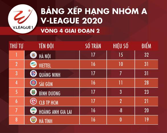 Quang Hải ghi bàn quyết định, Hà Nội tạm vươn lên ngôi đầu - Ảnh 3.