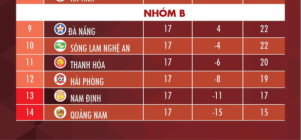 Lịch trực tiếp V-League 2020: Nam Định và Quảng Nam tránh xuống hạng - Ảnh 2.