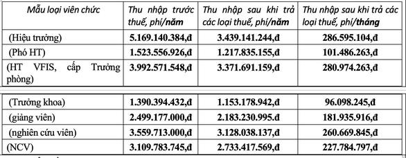 Trường ĐH Tôn Đức Thắng lý giải ra sao về khoản lương hơn nửa tỉ đồng? - Ảnh 3.