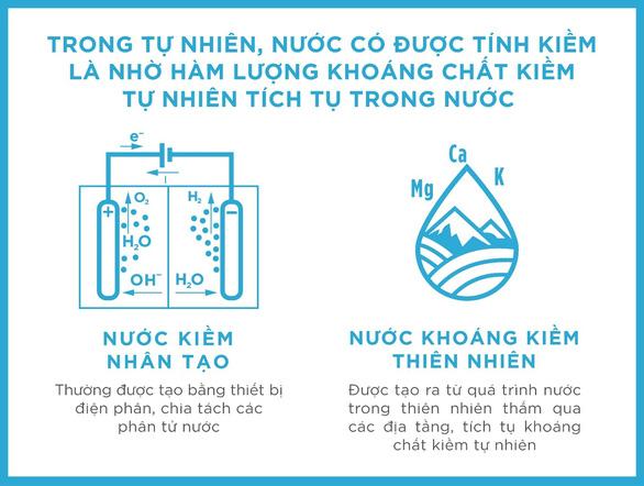 Những điều chưa biết về nước khoáng kiềm thiên nhiên - Ảnh 1.