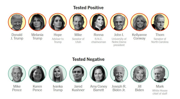Những người tiếp xúc với ông Trump ai dương tính, ai âm tính COVID-19? - Ảnh 1.