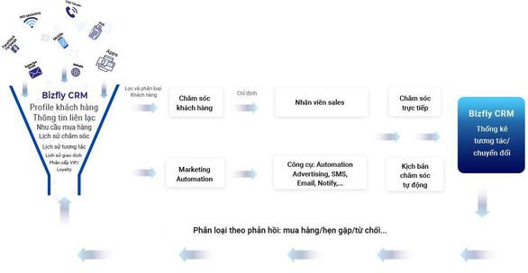 Giải pháp quản lý khách hàng với CRM dành cho chủ shop - Ảnh 2.