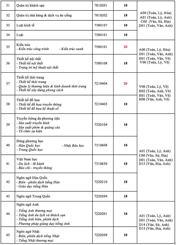 Điểm chuẩn ĐH Ngân hàng TP.HCM, Công nghệ TP.HCM - Ảnh 6.