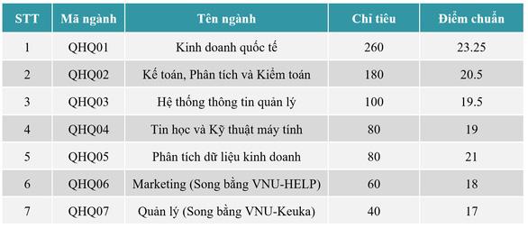 Điểm chuẩn Khoa quốc tế - ĐH Quốc gia Hà Nội tăng từ 1,75 đến 4 điểm - Ảnh 2.