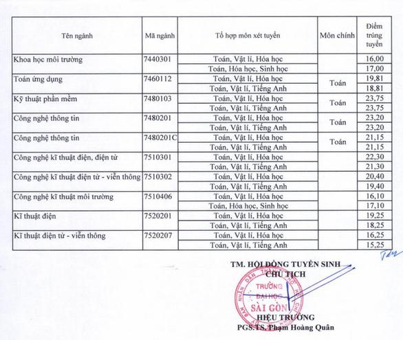 Điểm chuẩn ĐH Tài chính - marketing, ĐH Nguyễn Tất Thành và ĐH Sài Gòn - Ảnh 6.