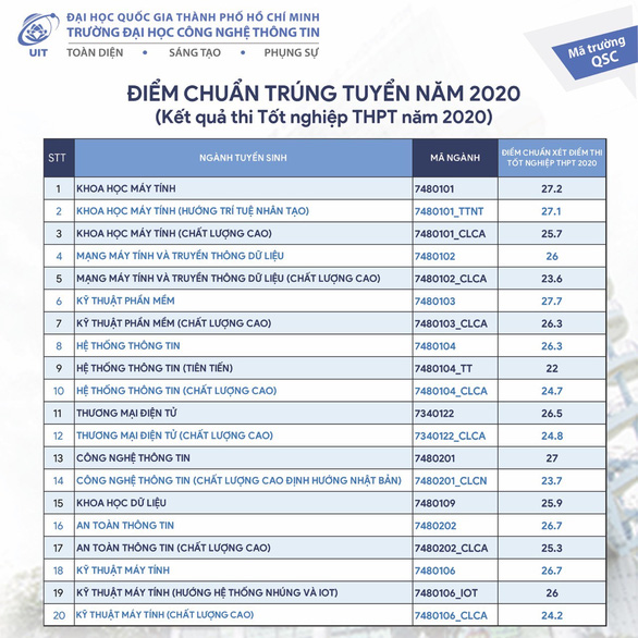 Điểm chuẩn ĐH Công nghiệp TP.HCM từ 17 điểm, ĐH Công nghệ thông tin từ 22 điểm - Ảnh 7.