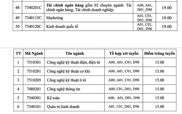 Điểm chuẩn ĐH Công nghiệp TP.HCM từ 17 điểm, ĐH Công nghệ thông tin từ 22 điểm - Ảnh 6.