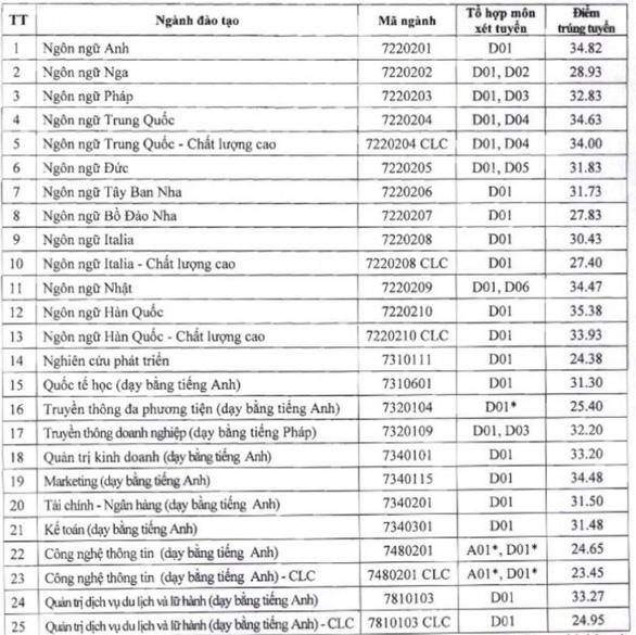 Điểm chuẩn ngành ngôn ngữ Hàn Trường ĐH Hà Nội cao nhất: 35,38 điểm - Ảnh 2.