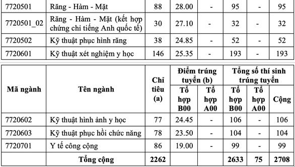 Điểm chuẩn ĐH Y dược TP.HCM: Ngành y khoa lấy 28,45 điểm - Ảnh 3.