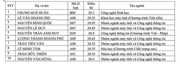 Điểm chuẩn ĐH Khoa học tự nhiên TP.HCM: 17 - 27,20 - Ảnh 2.