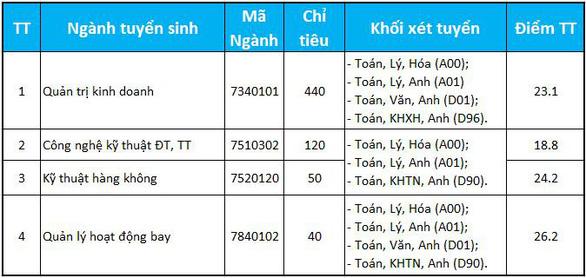 Điểm chuẩn Học viện Hàng không Việt Nam, ĐH Công nghiệp thực phẩm TP.HCM - Ảnh 1.