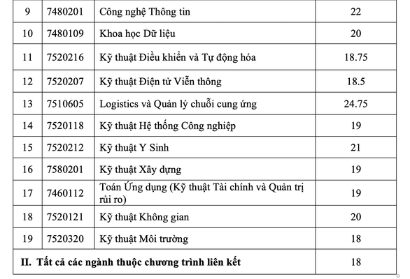 Điểm chuẩn từ 18 - 27, ĐH Quốc tế tiếp tục xét tuyển bổ sung - Ảnh 3.
