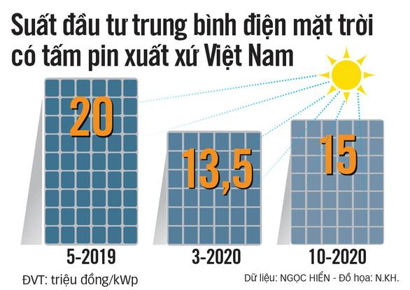 Khan hiếm tấm pin điện mặt trời - Ảnh 2.