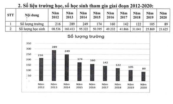 TP.HCM hơn 21.000 học sinh đi học bằng xe đưa rước, giảm 8 lần sau 7 năm - Ảnh 3.